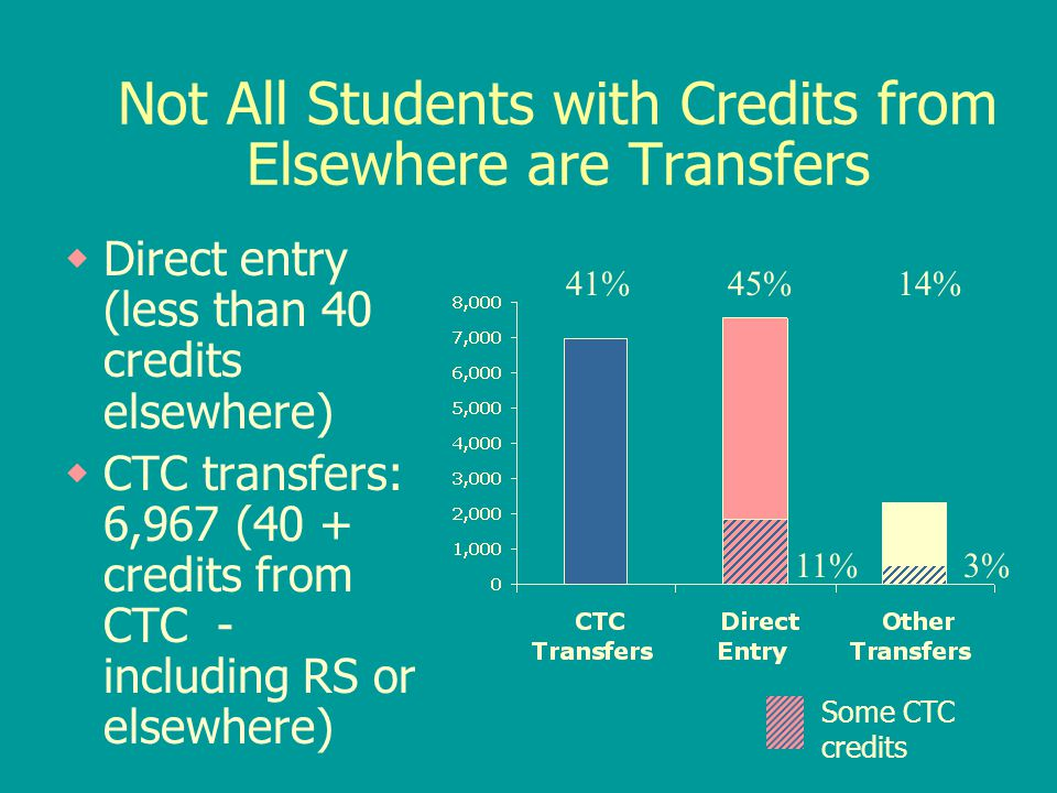 Not All Students with Credits from Elsewhere are Transfers  Direct entry (less than 40 credits elsewhere)  CTC transfers: 6,967 (40 + credits from C