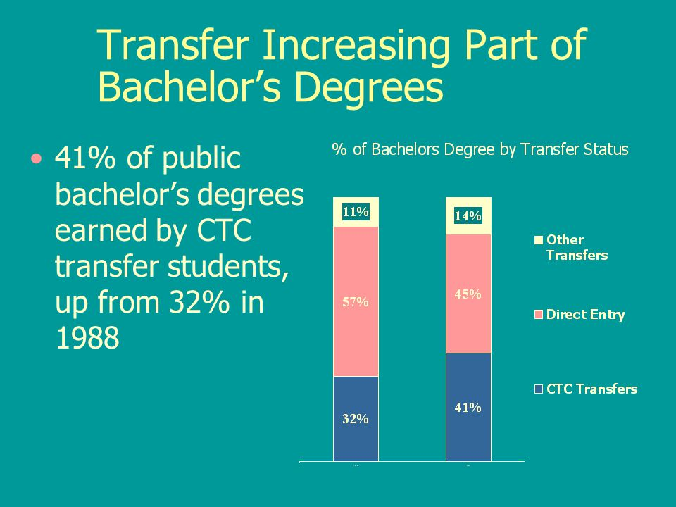 Transfer Increasing Part of Bachelor's Degrees 41% of public bachelor's degrees earned by CTC transfer students, up from 32% in 1988