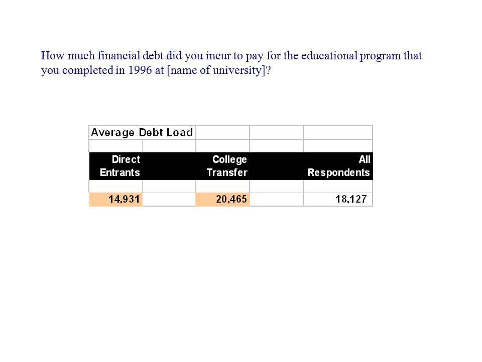 How much financial debt did you incur to pay for the educational program that you completed in 1996 at [name of university]