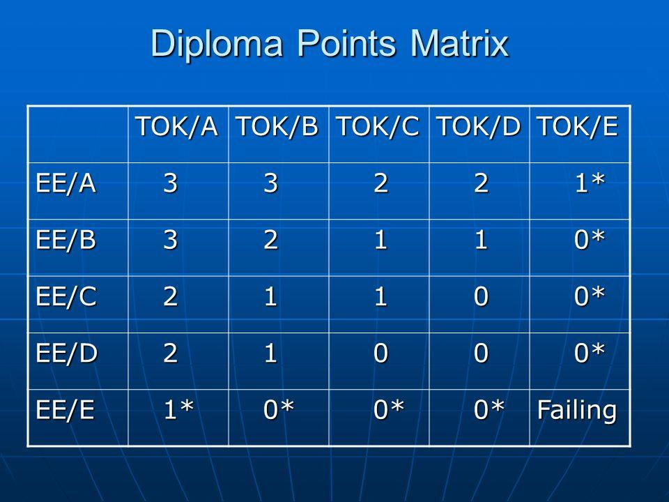 Diploma Points Matrix TOK/ATOK/BTOK/CTOK/DTOK/E EE/A 3 3 2 2 1* 1* EE/B 3 2 1 1 0* 0* EE/C 2 1 1 0 EE/D 2 1 0 0 EE/E 1* 1* 0* 0* Failing