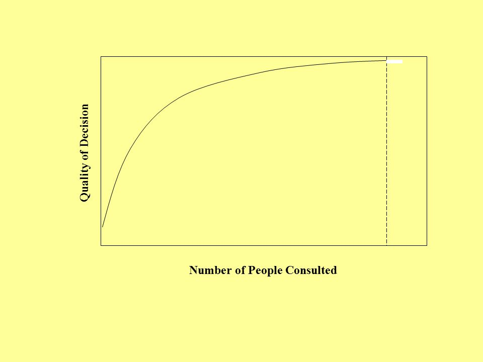 Number of People Consulted Quality of Decision
