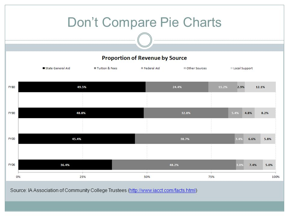 Don't Compare Pie Charts Source: IA Association of Community College Trustees (http://www.iacct.com/facts.html)