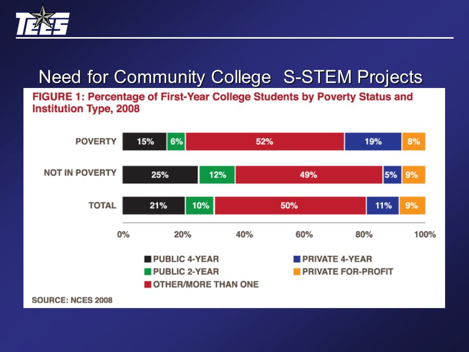 Need for Community College S-STEM Projects