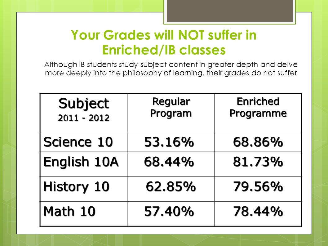 Although IB students study subject content in greater depth and delve more deeply into the philosophy of learning, their grades do not suffer Your Grades will NOT suffer in Enriched/IB classes Subject 2011 - 2012 Regular Program Enriched Programme Science 10 53.16% 53.16%68.86% English 10A 68.44% 68.44%81.73% History 10 62.85%79.56% Math 10 57.40% 57.40%78.44%