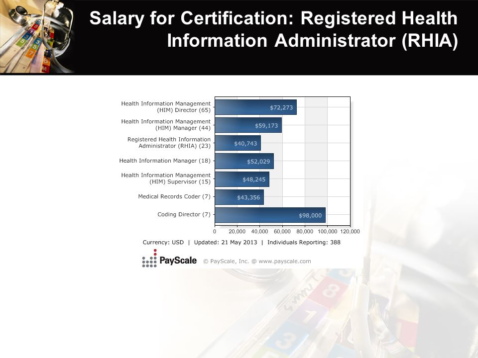 Salary for Certification: Registered Health Information Administrator (RHIA)
