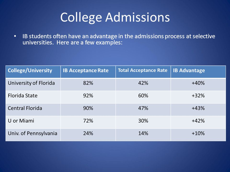 College Admissions IB students often have an advantage in the admissions process at selective universities. Here are a few examples:
