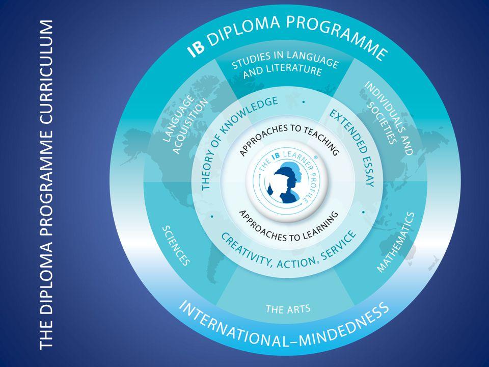 THE DIPLOMA PROGRAMME CURRICULUM