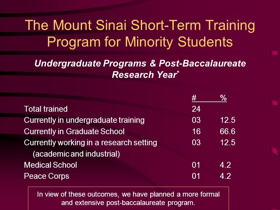 The Mount Sinai Short-Term Training Program for Minority Students Undergraduate Programs & Post-Baccalaureate Research Year * #% Total trained24 Currently in undergraduate training0312.5 Currently in Graduate School1666.6 Currently working in a research setting0312.5 (academic and industrial) Medical School014.2 Peace Corps014.2 In view of these outcomes, we have planned a more formal and extensive post-baccalaureate program.
