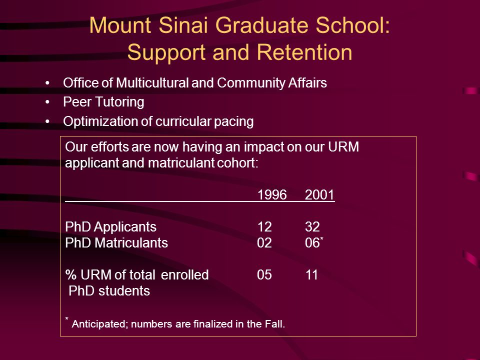 Mount Sinai Graduate School: Support and Retention Office of Multicultural and Community Affairs Peer Tutoring Optimization of curricular pacing Our efforts are now having an impact on our URM applicant and matriculant cohort: 19962001 PhD Applicants1232 PhD Matriculants0206 * % URM of totalenrolled0511 PhD students * Anticipated; numbers are finalized in the Fall.
