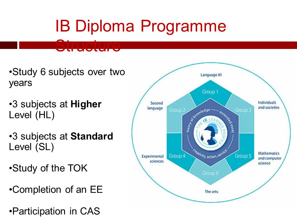 IB Diploma Programme Structure Study 6 subjects over two years 3 subjects at Higher Level (HL) 3 subjects at Standard Level (SL) Study of the TOK Completion of an EE Participation in CAS