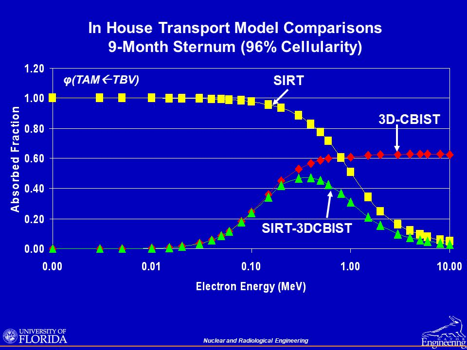 Nuclear and Radiological Engineering φ(TAM  TBV) SIRT SIRT-3DCBIST 3D-CBIST In House Transport Model Comparisons 9-Month Sternum (96% Cellularity)