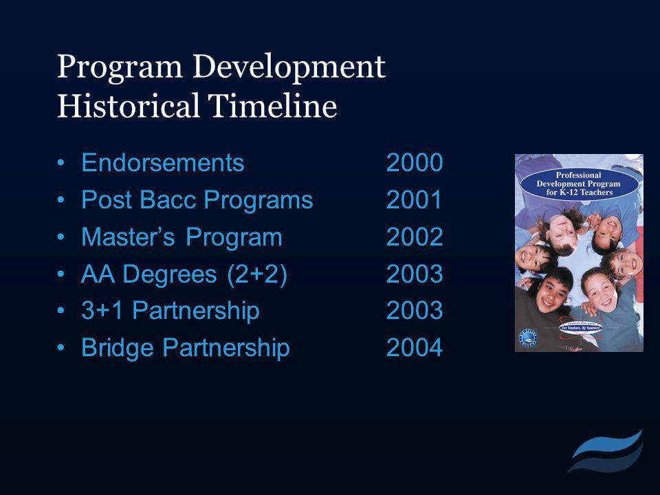 Program Development Historical Timeline Endorsements2000 Post Bacc Programs2001 Master's Program2002 AA Degrees (2+2)2003 3+1 Partnership2003 Bridge Partnership2004