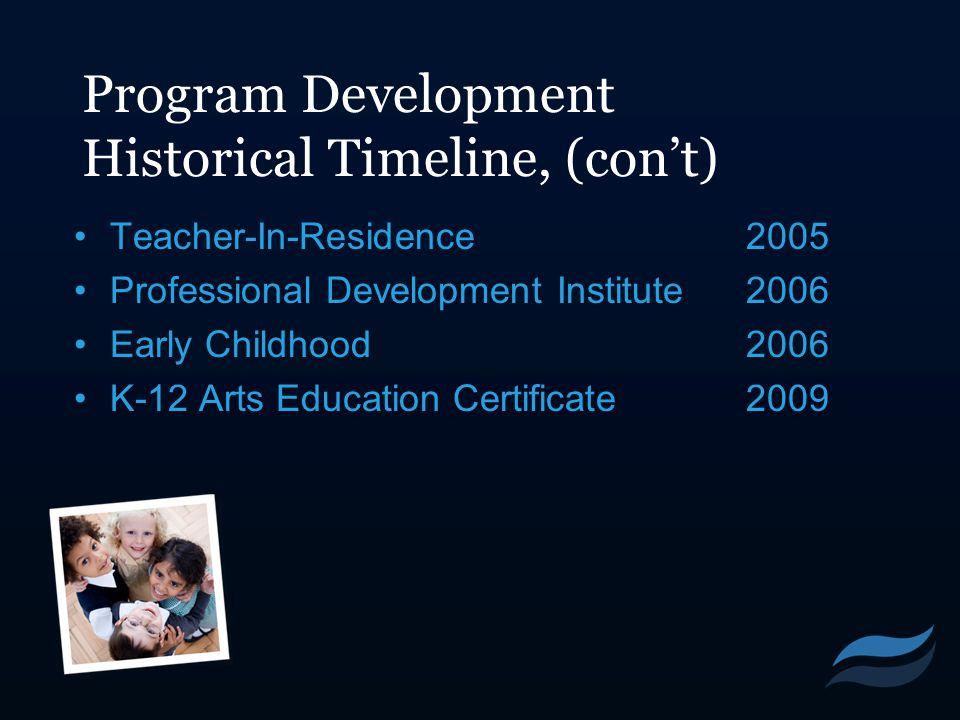 Program Development Historical Timeline, (con't) Teacher-In-Residence2005 Professional Development Institute2006 Early Childhood2006 K-12 Arts Education Certificate2009