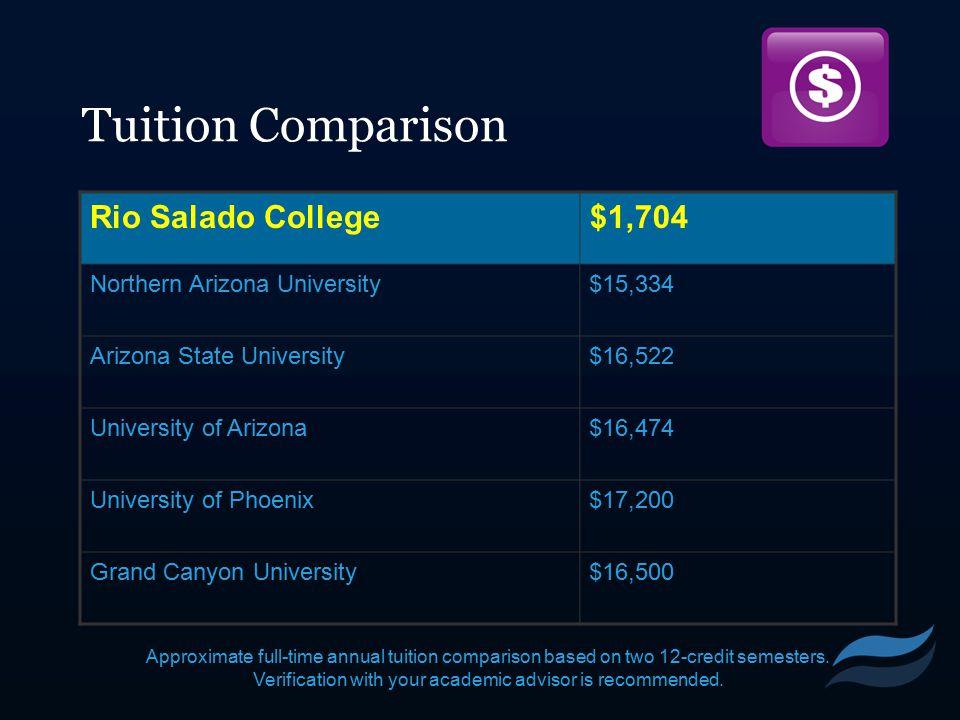 Tuition Comparison Rio Salado College$1,704 Northern Arizona University$15,334 Arizona State University$16,522 University of Arizona$16,474 University of Phoenix$17,200 Grand Canyon University$16,500 Approximate full-time annual tuition comparison based on two 12-credit semesters.