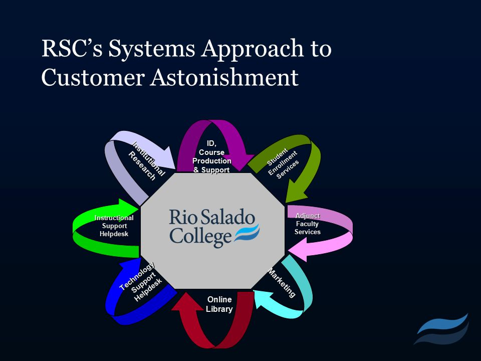RSC's Systems Approach to Customer Astonishment ID, Course Production & Support Student Enrollment Services AdjunctFacultyServices Marketing OnlineLib