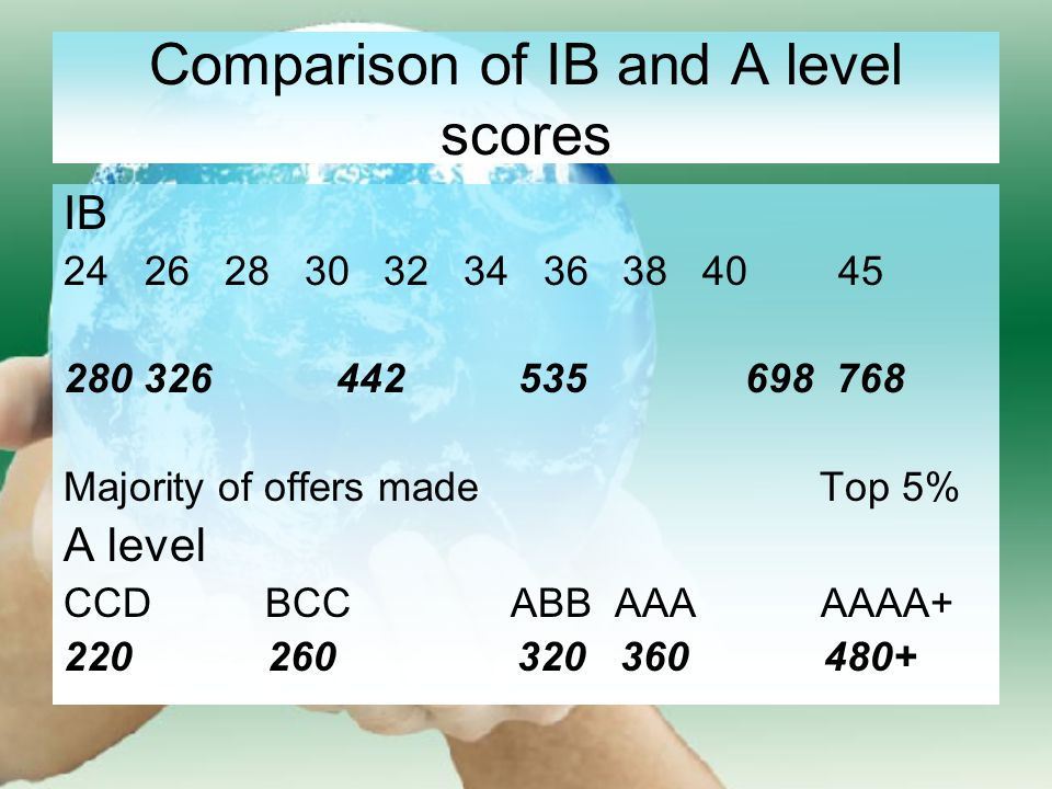 Comparison of IB and A level scores IB 24 26 28 30 32 34 36 38 40 45 280 326 442 535 698 768 Majority of offers made Top 5% A level CCD BCC ABB AAA AAAA+ 220 260 320 360 480+