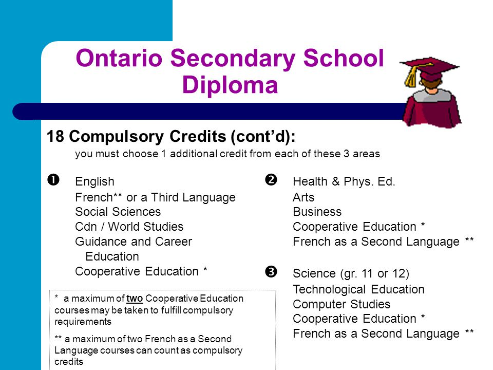 Ontario Secondary School Diploma 18 Compulsory Credits (cont'd): you must choose 1 additional credit from each of these 3 areas  English  Health & P