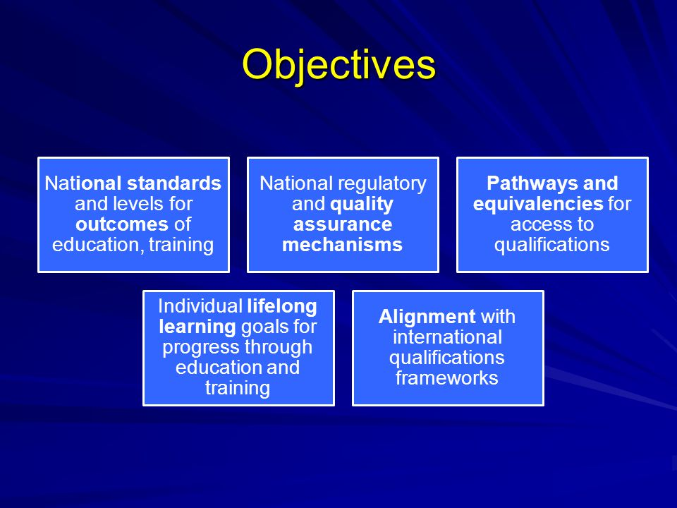 Objectives National standards and levels for outcomes of education, training National regulatory and quality assurance mechanisms Pathways and equival