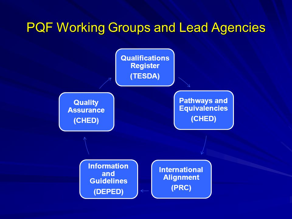 PQF Working Groups and Lead Agencies Qualifications Register (TESDA) Pathways and Equivalencies (CHED) International Alignment (PRC) Information and G