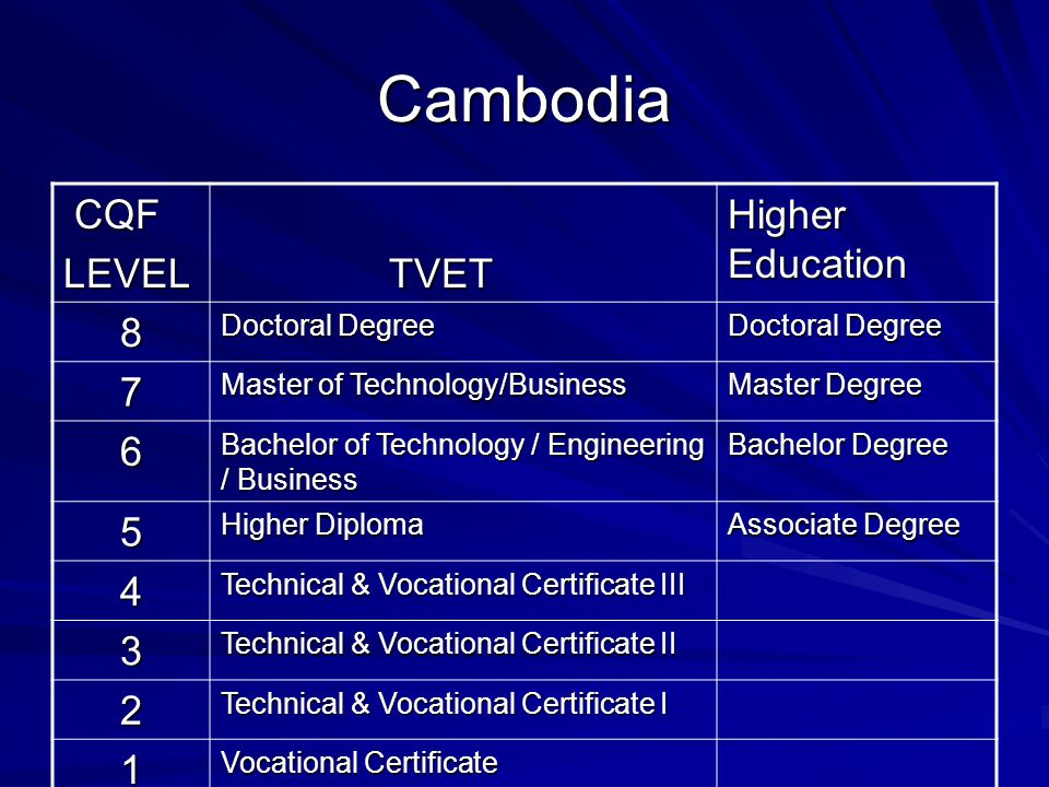 Cambodia CQF CQFLEVEL TVET TVET Higher Education 8 Doctoral Degree 7 Master of Technology/Business Master Degree 6 Bachelor of Technology / Engineerin