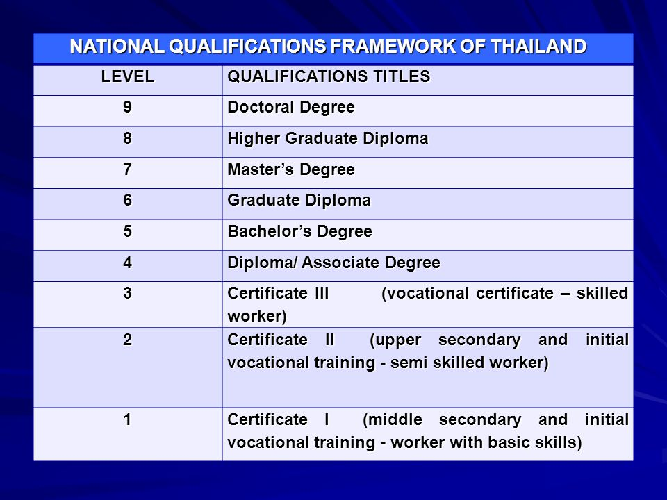 NATIONAL QUALIFICATIONS FRAMEWORK OF THAILAND NATIONAL QUALIFICATIONS FRAMEWORK OF THAILANDLEVEL QUALIFICATIONS TITLES 9 Doctoral Degree 8 Higher Grad