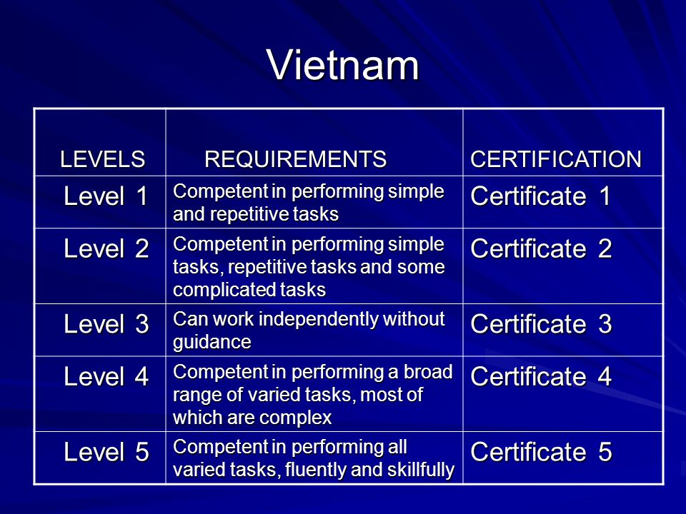 Vietnam LEVELS LEVELS REQUIREMENTS REQUIREMENTSCERTIFICATION Level 1 Level 1 Competent in performing simple and repetitive tasks Certificate 1 Level 2