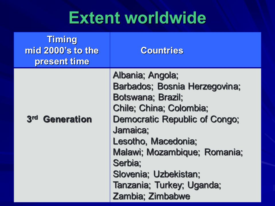 Extent worldwide Timing mid 2000's to the present time Countries Countries 3 rd Generation 3 rd Generation Albania; Angola; Barbados; Bosnia Herzegovi