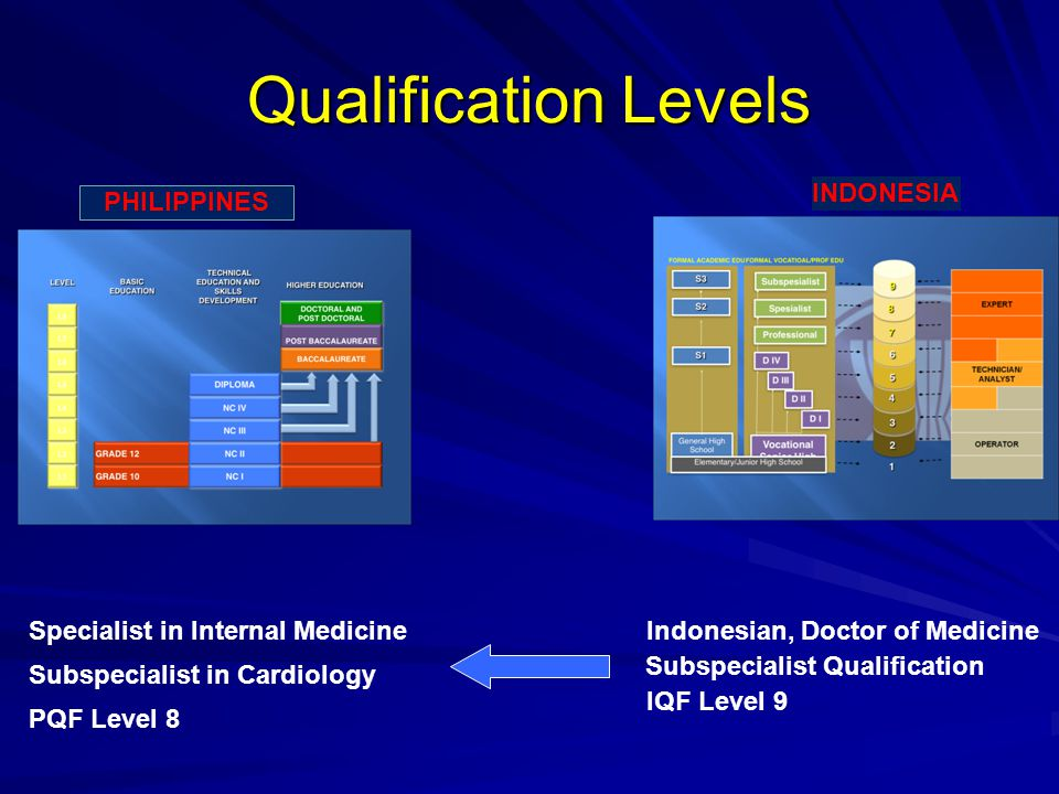 INDONESIA PHILIPPINES Qualification Levels Specialist in Internal Medicine Subspecialist in Cardiology PQF Level 8 Subspecialist Qualification IQF Lev