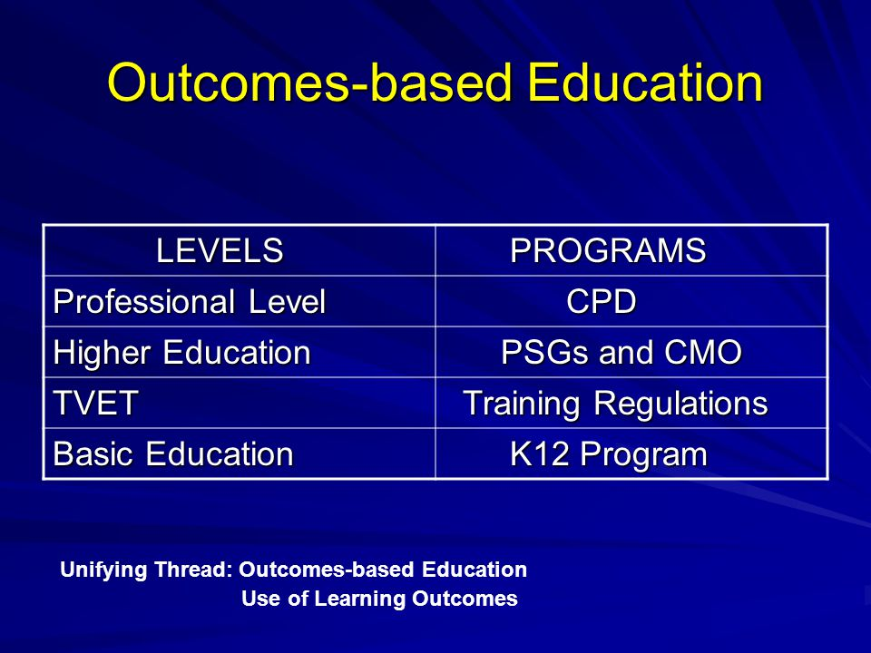 Outcomes-based Education LEVELS LEVELS PROGRAMS PROGRAMS Professional Level CPD CPD Higher Education PSGs and CMO PSGs and CMO TVET Training Regulatio