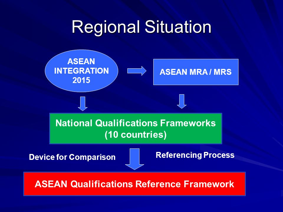 Regional Situation National Qualifications Frameworks (10 countries) ASEAN Qualifications Reference Framework ASEAN MRA / MRS ASEAN INTEGRATION 2015 D