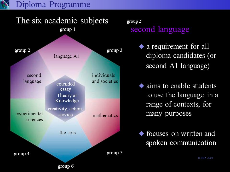 second language Diploma Programme group 2 u a requirement for all diploma candidates (or second A1 language) u aims to enable students to use the language in a range of contexts, for many purposes u focuses on written and spoken communication Arts and Electives Language A1 Experimental sciences Second Language Individuals and societies Mathematics arts and electives language A1 experimental sciences second language individuals and societies mathematics group 6 experimental sciences The six academic subjects Theory of Knowledge the arts group 1 language A1 extended essay group 3 group 5 group 2 second language creativity, action, service individuals and societies mathematics group 4 © IBO 2004