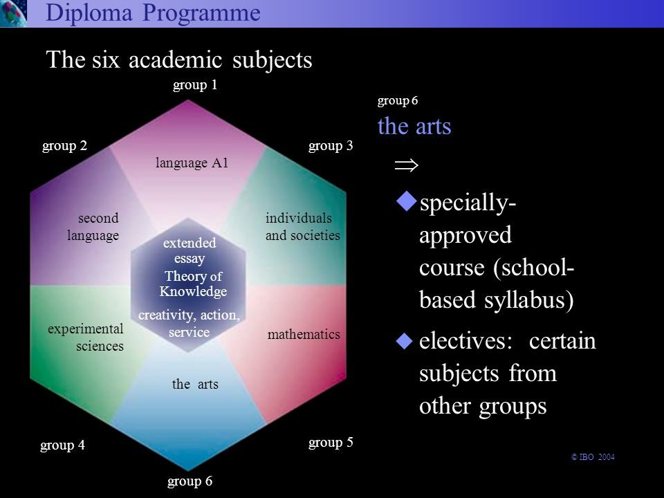  uspecially- approved course (school- based syllabus) u electives: certain subjects from other groups Diploma Programme Language A1 the arts group 6 arts and electives language A1 experimental sciences second language mathematics group 6 experimental sciences The six academic subjects Theory of Knowledge the arts group 1 language A1 extended essay group 3 group 5 group 2 second language creativity, action, service individuals and societies mathematics group 4 © IBO 2004