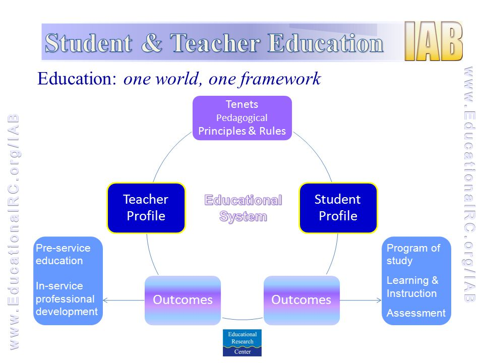 Education: one world, one framework Pre-service education In-service professional development Program of study Learning & Instruction Assessment
