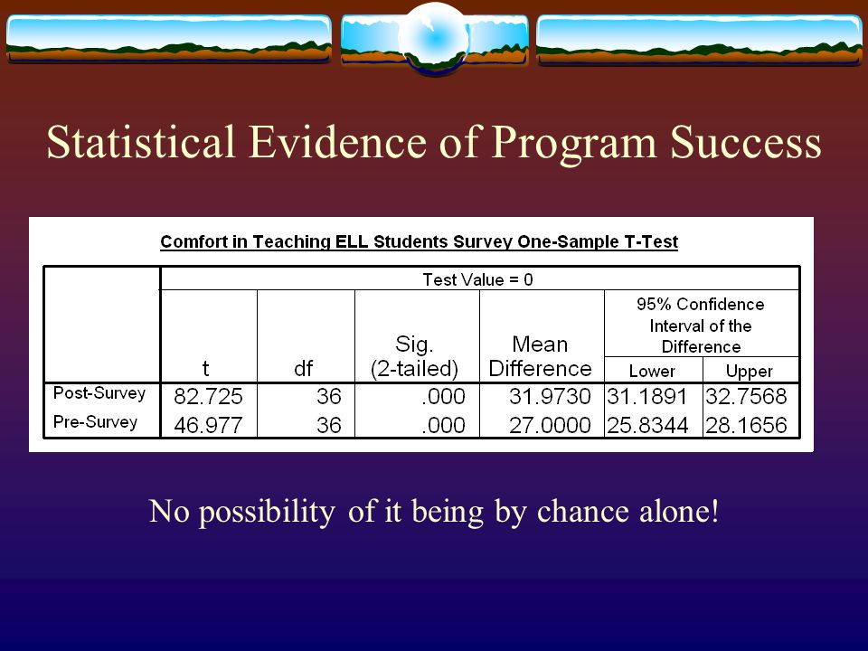 Statistical Evidence of Program Success  Two measures are used to document participant development  Survey on Comfort in Teaching ELL Students 11 