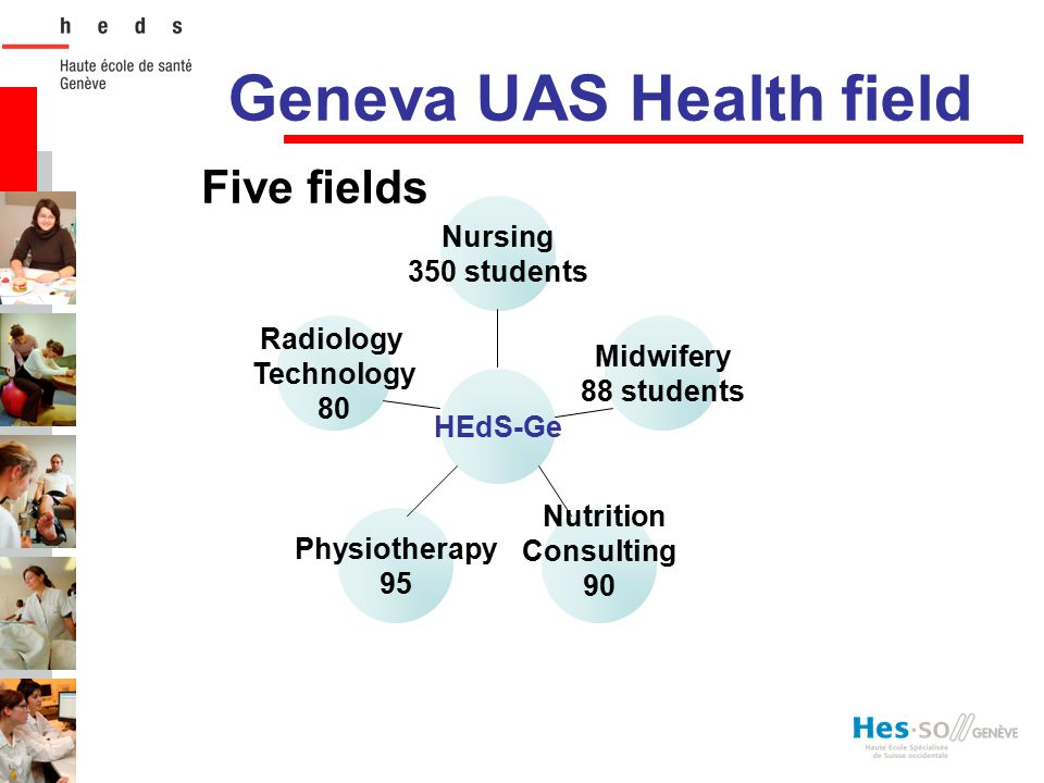 Geneva UAS Health field Five fields Radiology Technology 80 Physiotherapy 95 Nutrition Consulting 90 Midwifery 88 students Nursing 350 students HEdS-G