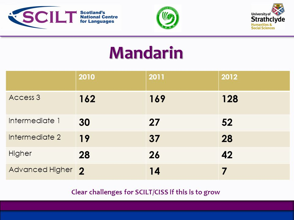 Mandarin 201020112012 Access 3 162169128 Intermediate 1 302752 Intermediate 2 193728 Higher 282642 Advanced Higher 2147 Clear challenges for SCILT/CISS if this is to grow