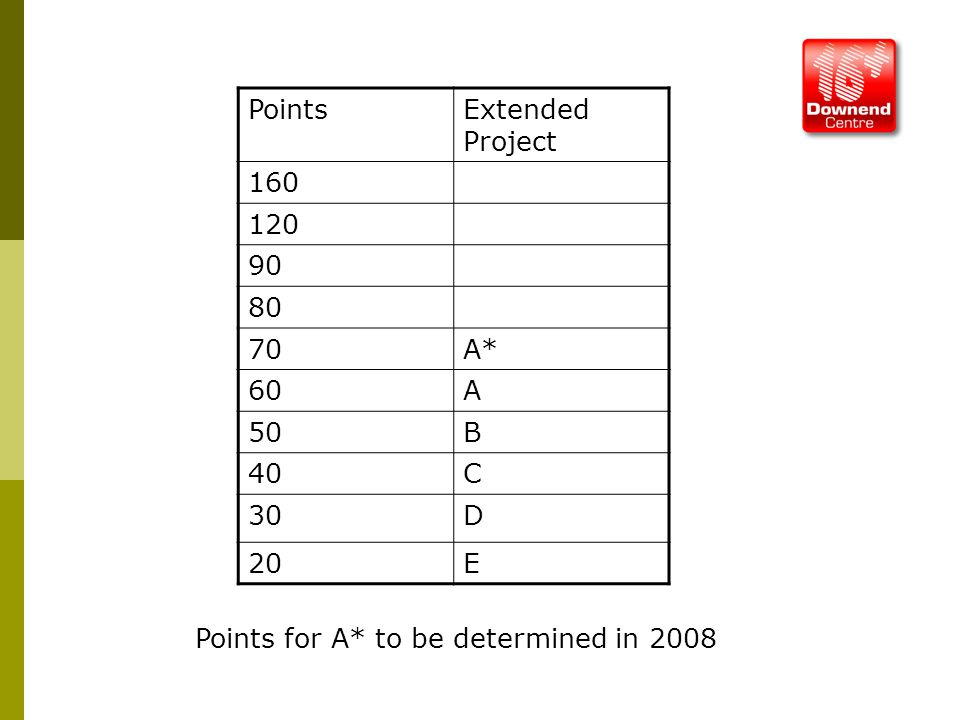 PointsExtended Project 160 120 90 80 70A* 60A 50B 40C 30D 20E Points for A* to be determined in 2008
