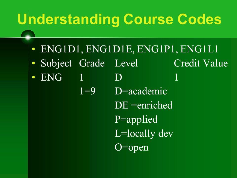 Understanding Course Codes ENG1D1, ENG1D1E, ENG1P1, ENG1L1 SubjectGradeLevelCredit Value ENG1D1 1=9D=academic DE =enriched P=applied L=locally dev O=open