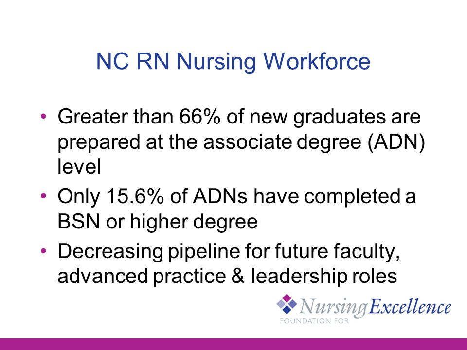 NC RN Nursing Workforce Greater than 66% of new graduates are prepared at the associate degree (ADN) level Only 15.6% of ADNs have completed a BSN or higher degree Decreasing pipeline for future faculty, advanced practice & leadership roles