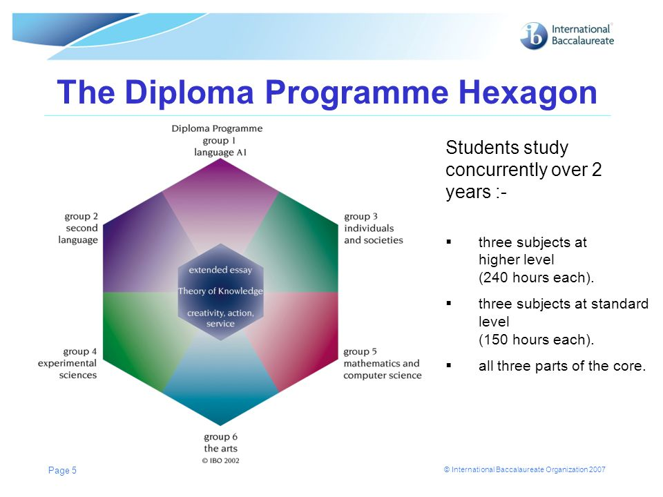 © International Baccalaureate Organization 2007 Diploma Candidates n Higher Level (HL) subject = 240 hours n Standard Level (SL) subject = 150 hours n study 3 HL subjects and 3 SL subjects n study one subject from each of groups 1–5 n plus elective from groups 1–5 or a subject from group 6