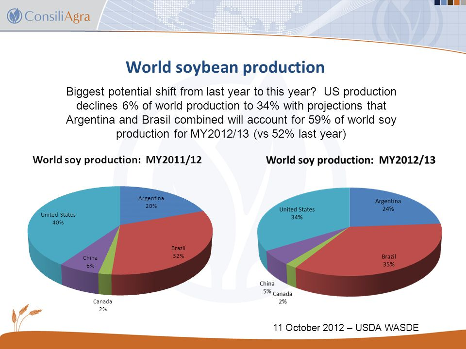 Global soy snapshot October USDA WASDE (MY2012/13 vs MY2011/12) 1.Production = 264.3MMT (238.1MMT).