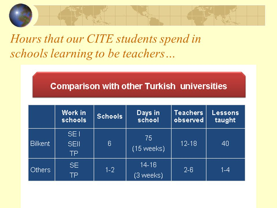 Hours that our CITE students spend in schools learning to be teachers…
