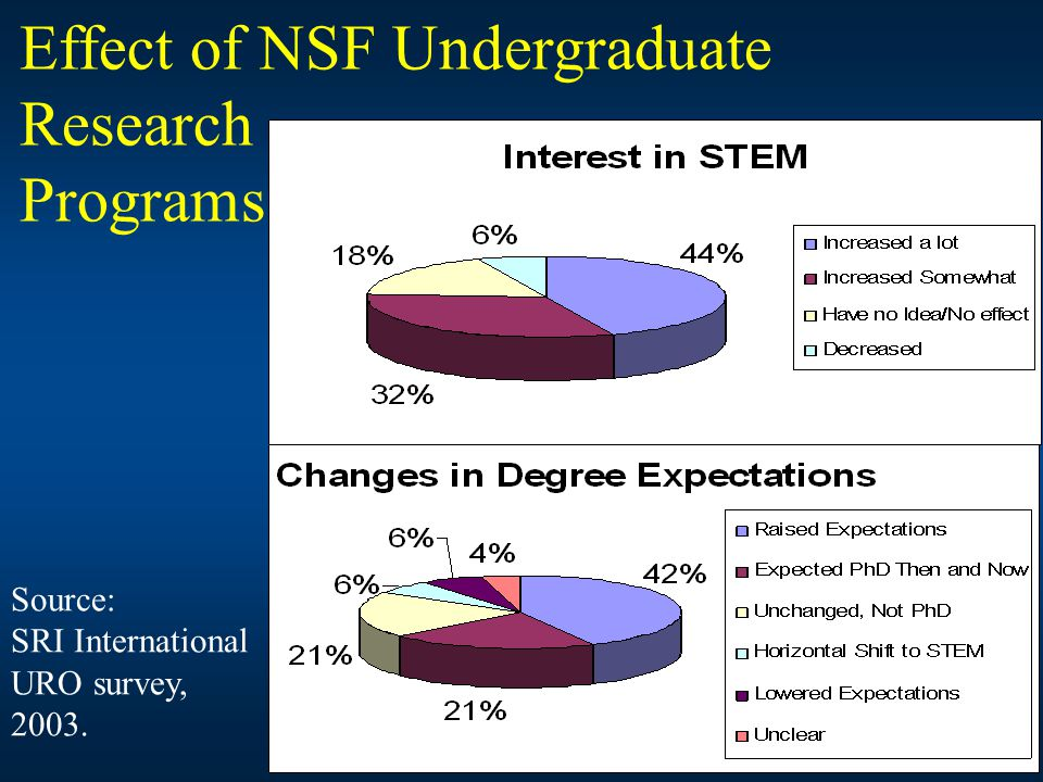 Source: SRI International URO survey, 2003. Effect of NSF Undergraduate Research Programs