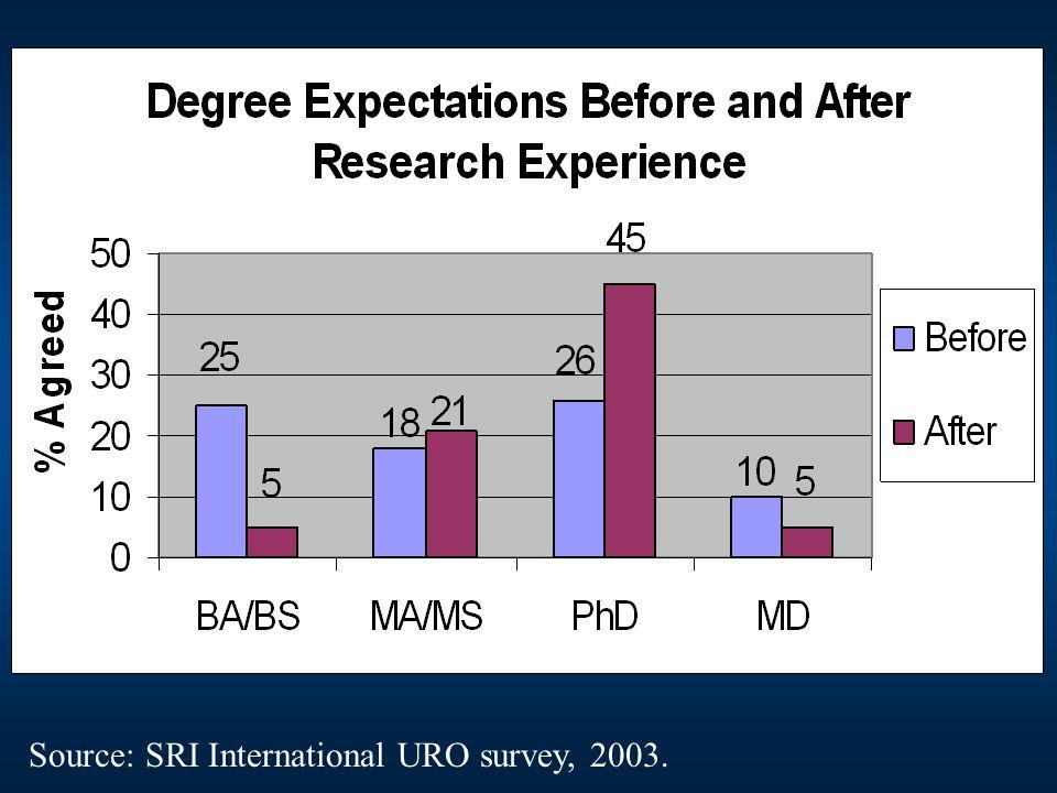 Source: SRI International URO survey, 2003.