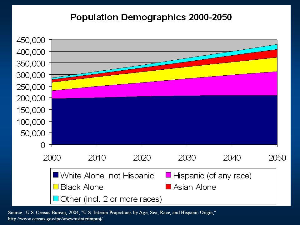 Source: U.S. Census Bureau, 2004,