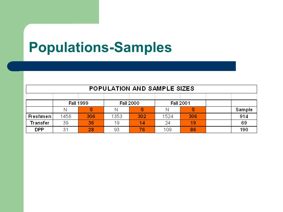 Populations-Samples