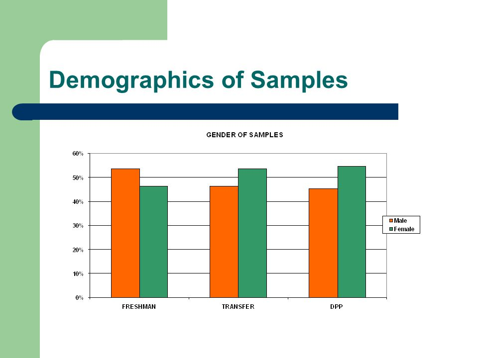Demographics of Samples