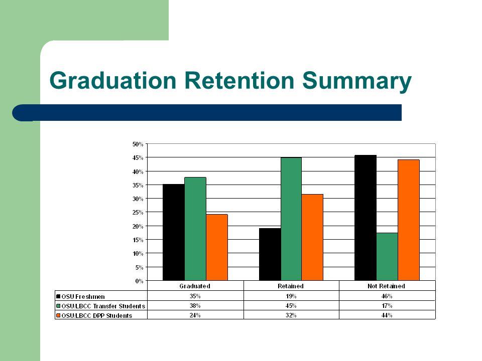 Graduation Retention Summary