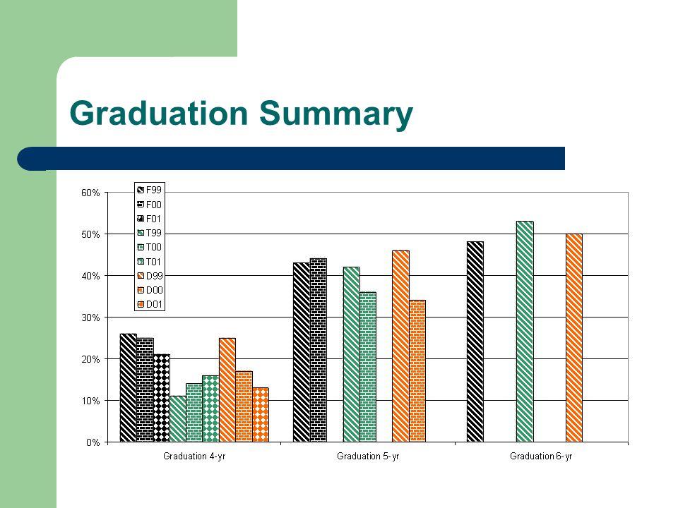 Graduation Summary