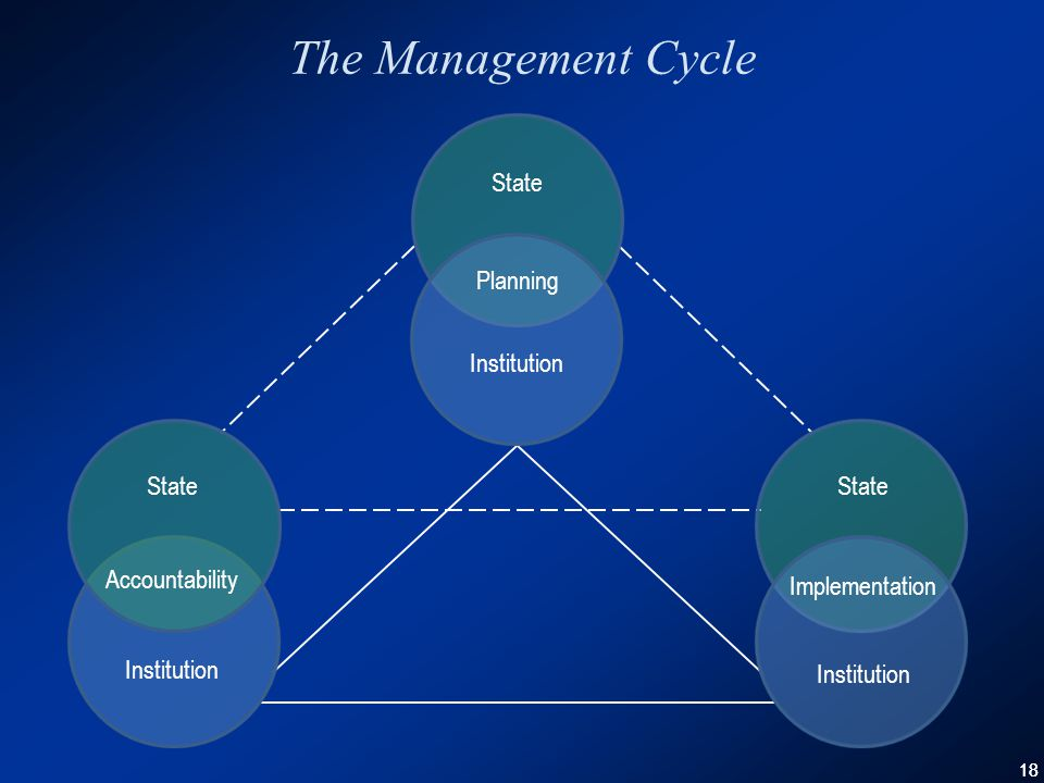 18 The Management Cycle State Planning Institution State Institution Implementation State Accountability Institution